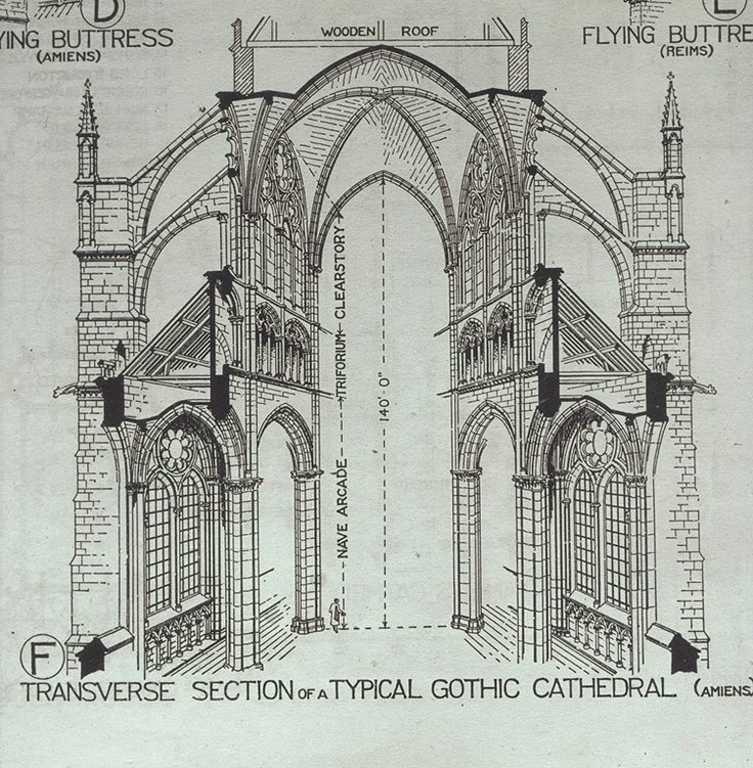 каркасная система в готической архитектуре