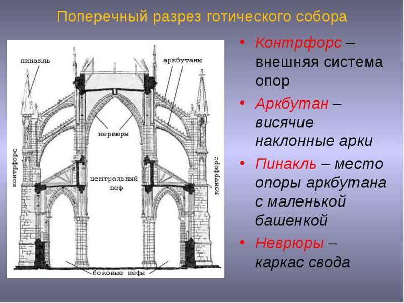 Готический стиль в архитектуре: элементы