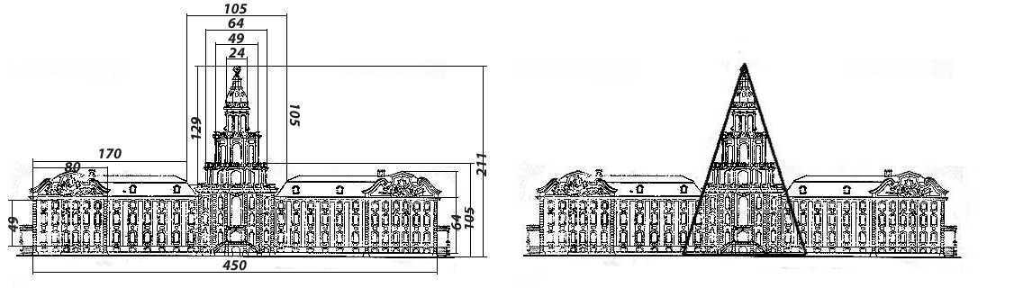 Кунсткамера - пример золотого сечения в архитектуре Петербурга