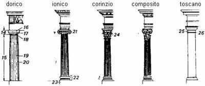 Архитектура Древнего Рима: ордера