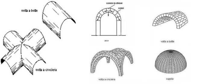 купольные своды в архитектуре Древнего Рима